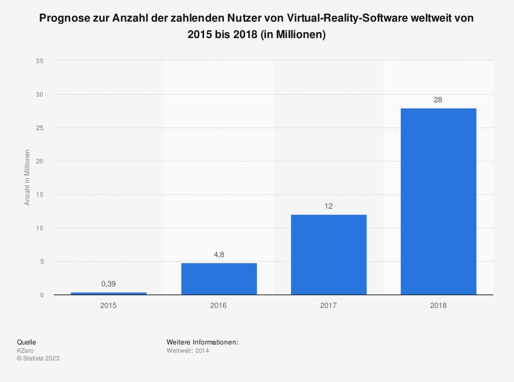 Statistik: Prognose zur Anzahl der zahlenden Nutzer von Virtual-Reality-Software weltweit von 2015 bis 2018 (in Millionen) | Statista