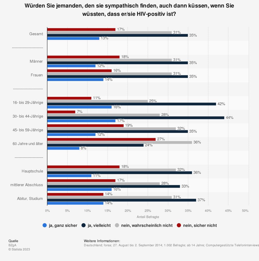 Statistik: Würden Sie jemanden, den sie sympathisch finden, auch dann küssen, wenn Sie wüssten, dass er/sie HIV-positiv ist? | Statista
