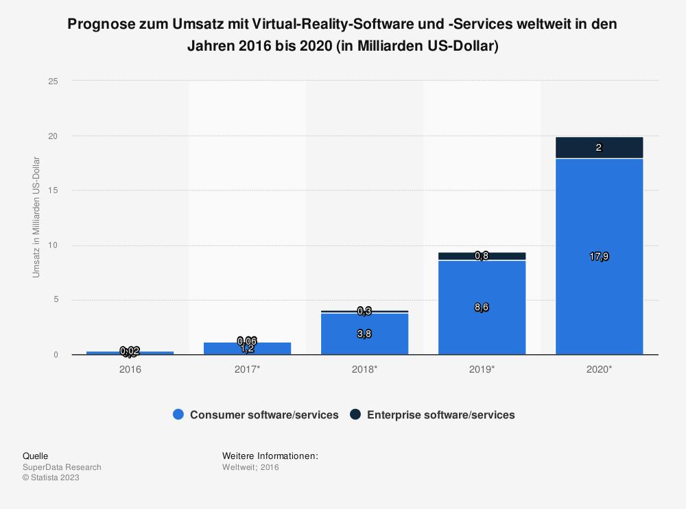 Statistik: Prognose zum Umsatz mit Virtual-Reality-Software und -Services weltweit in den Jahren 2016 bis 2020 (in Milliarden US-Dollar) | Statista