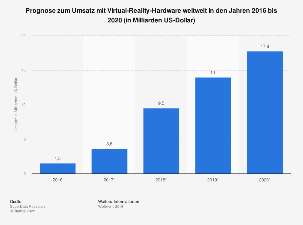 Statistik: Prognose zum Umsatz mit Virtual-Reality-Hardware weltweit in den Jahren 2016 bis 2020 (in Milliarden US-Dollar) | Statista