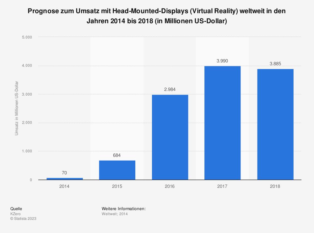 Statistik: Prognose zum Umsatz mit Head-Mounted-Displays (Virtual Reality) weltweit in den Jahren 2014 bis 2018 (in Millionen US-Dollar) | Statista