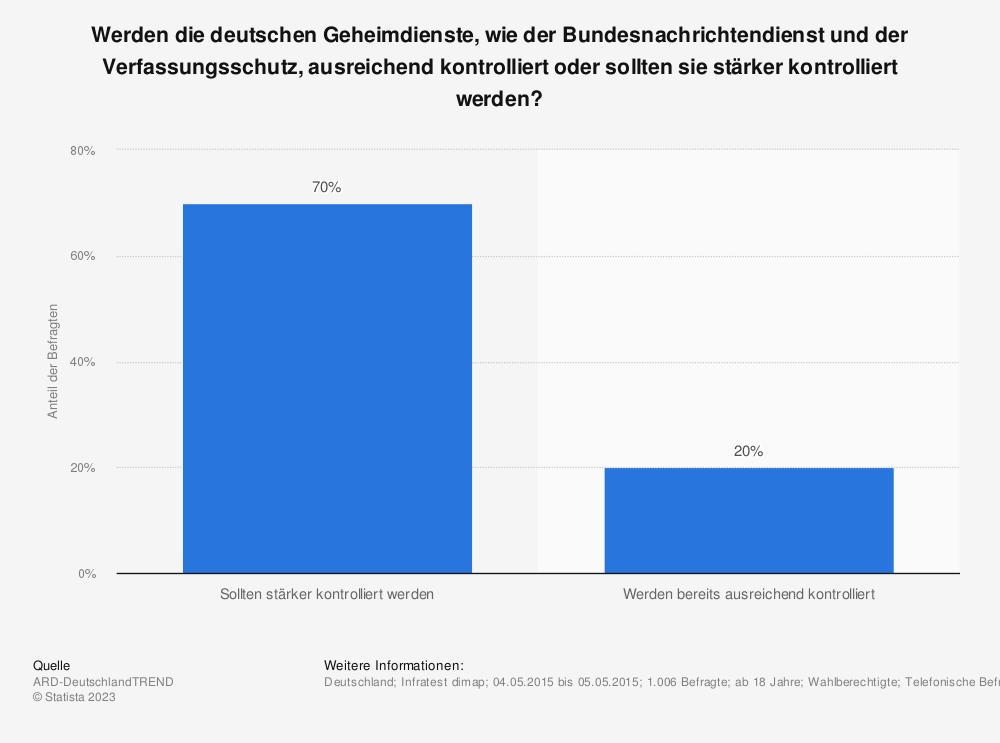 Statistik: Werden die deutschen Geheimdienste, wie der Bundesnachrichtendienst und der Verfassungsschutz, ausreichend kontrolliert oder sollten sie stärker kontrolliert werden? | Statista