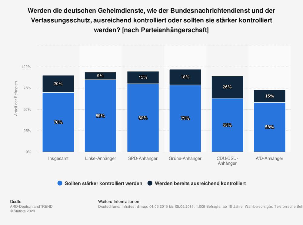 Statistik: Werden die deutschen Geheimdienste, wie der Bundesnachrichtendienst und der Verfassungsschutz, ausreichend kontrolliert oder sollten sie stärker kontrolliert werden? [nach Parteianhängerschaft] | Statista