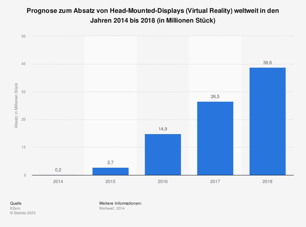 Statistik: Prognose zum Absatz von Head-Mounted-Displays (Virtual Reality) weltweit in den Jahren 2014 bis 2018 (in Millionen Stück) | Statista