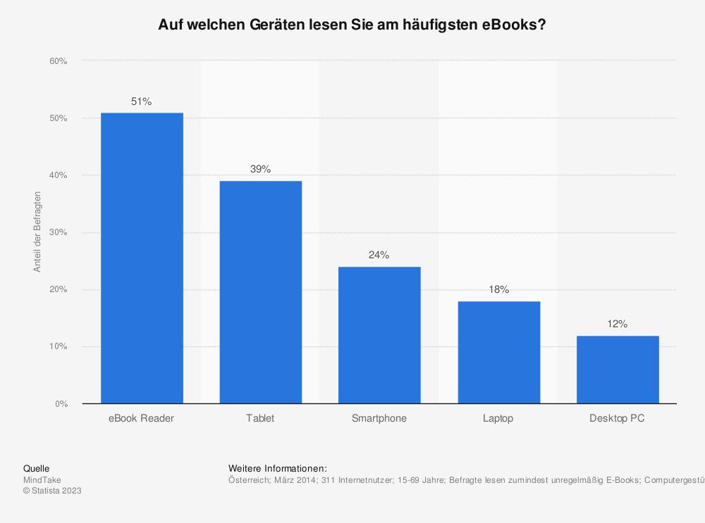 Statistik: Auf welchen Geräten lesen Sie am häufigsten eBooks? | Statista