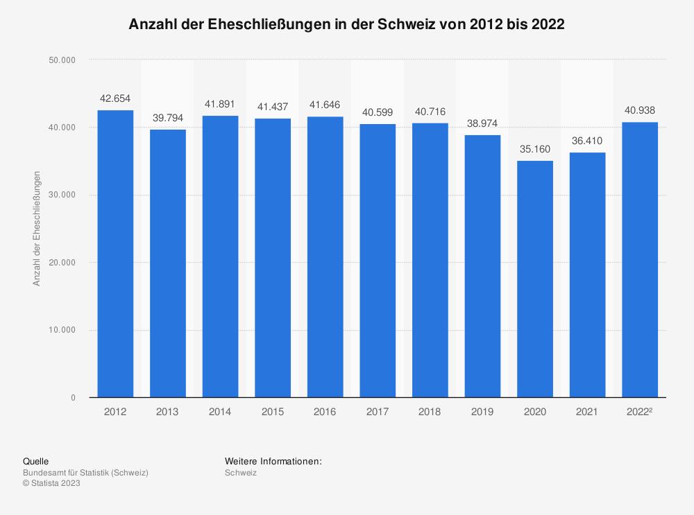 Statistik: Anzahl der Eheschließungen in der Schweiz von 2009 bis 2019 | Statista