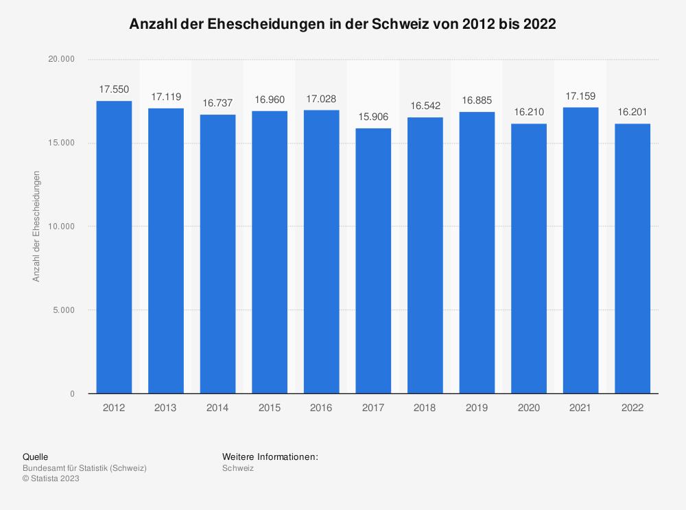 Statistik: Anzahl der Ehescheidungen in der Schweiz von 2009 bis 2019 | Statista