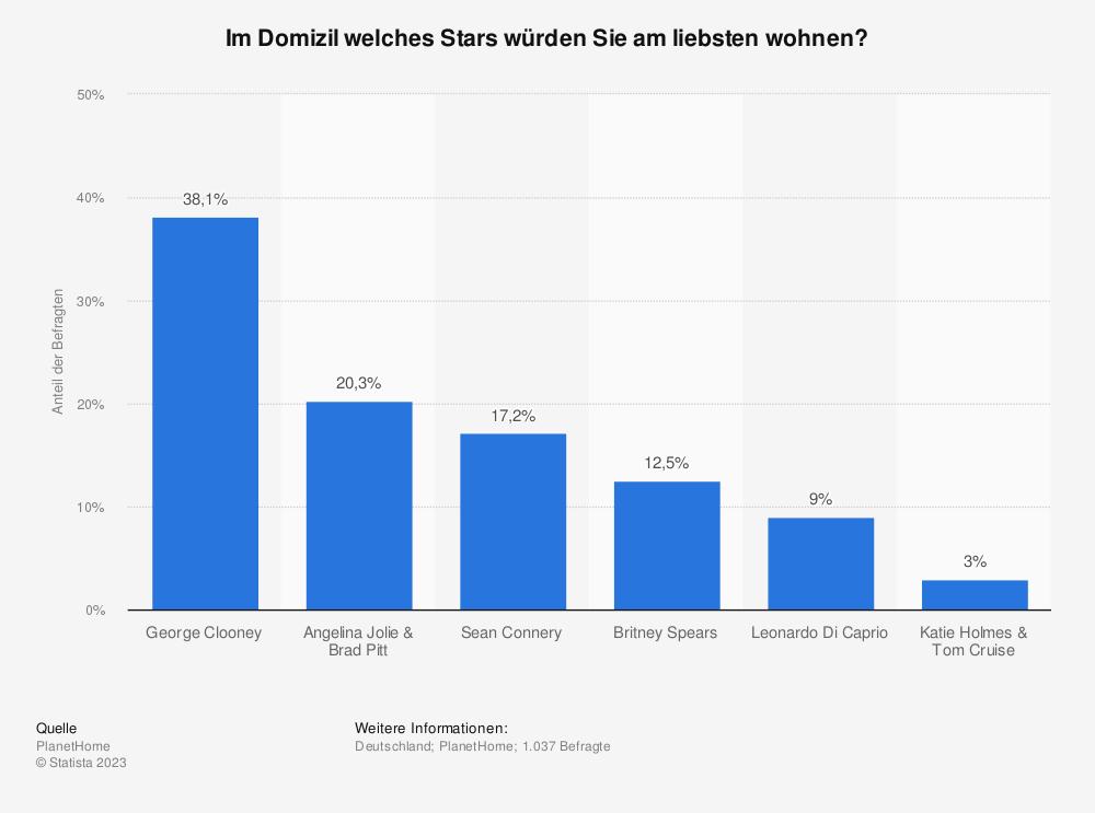 Statistik: Im Domizil welches Stars würden Sie am liebsten wohnen? | Statista