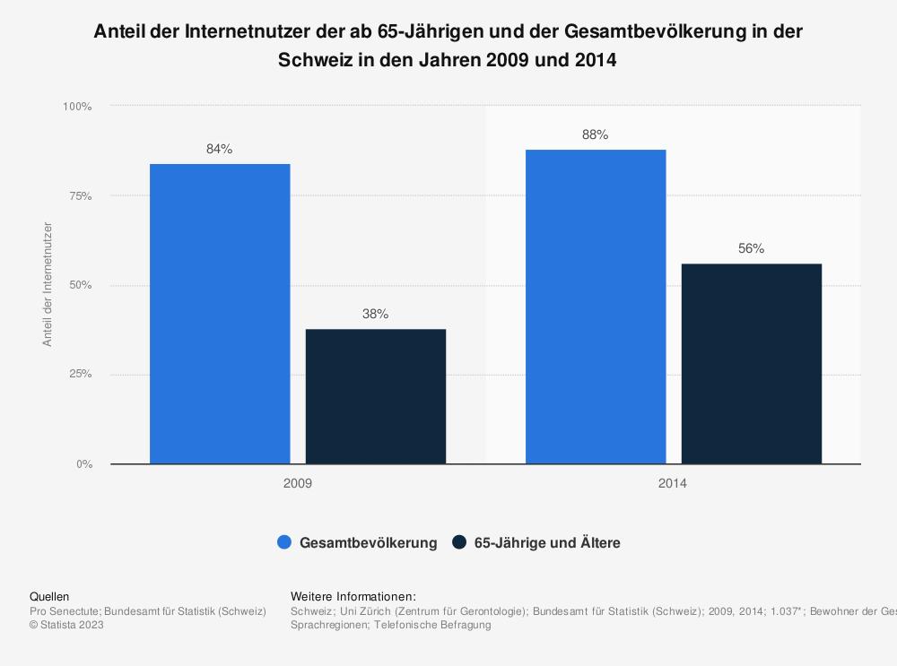 Statistik: Anteil der Internetnutzer der ab 65-Jährigen und der Gesamtbevölkerung in der Schweiz in den Jahren 2009 und 2014 | Statista