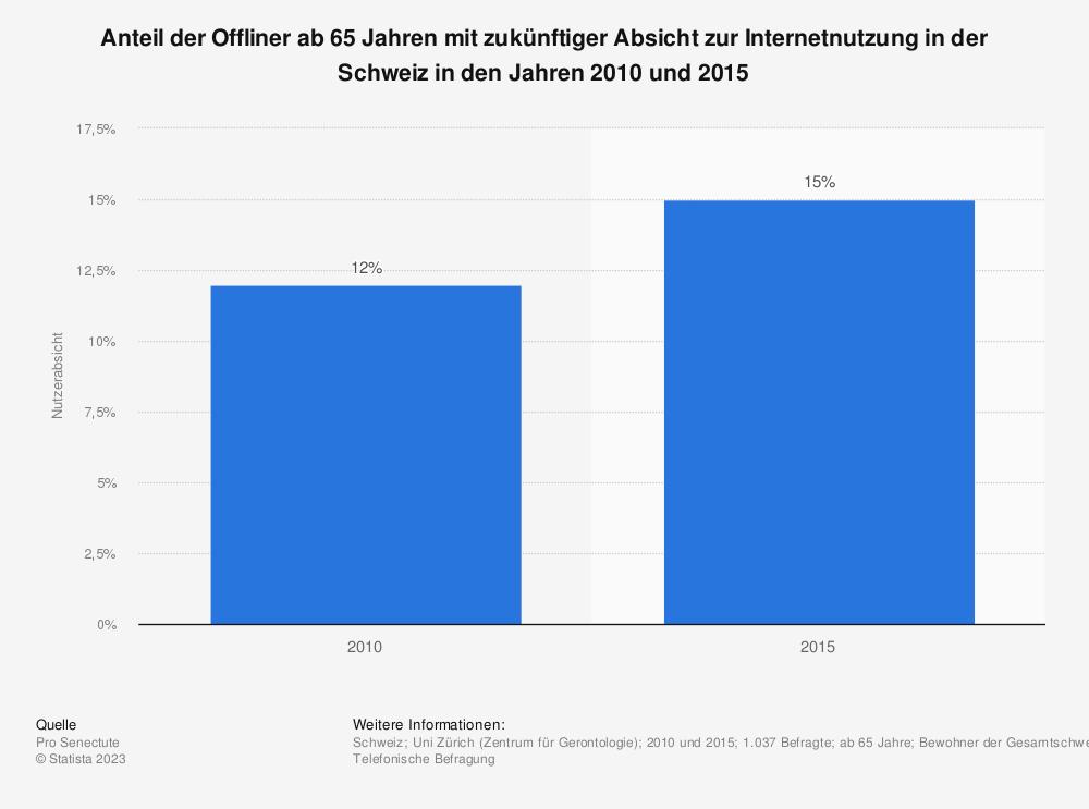 Statistik: Anteil der Offliner ab 65 Jahren mit zukünftiger Absicht zur Internetnutzung in der Schweiz in den Jahren 2009 und 2014 | Statista