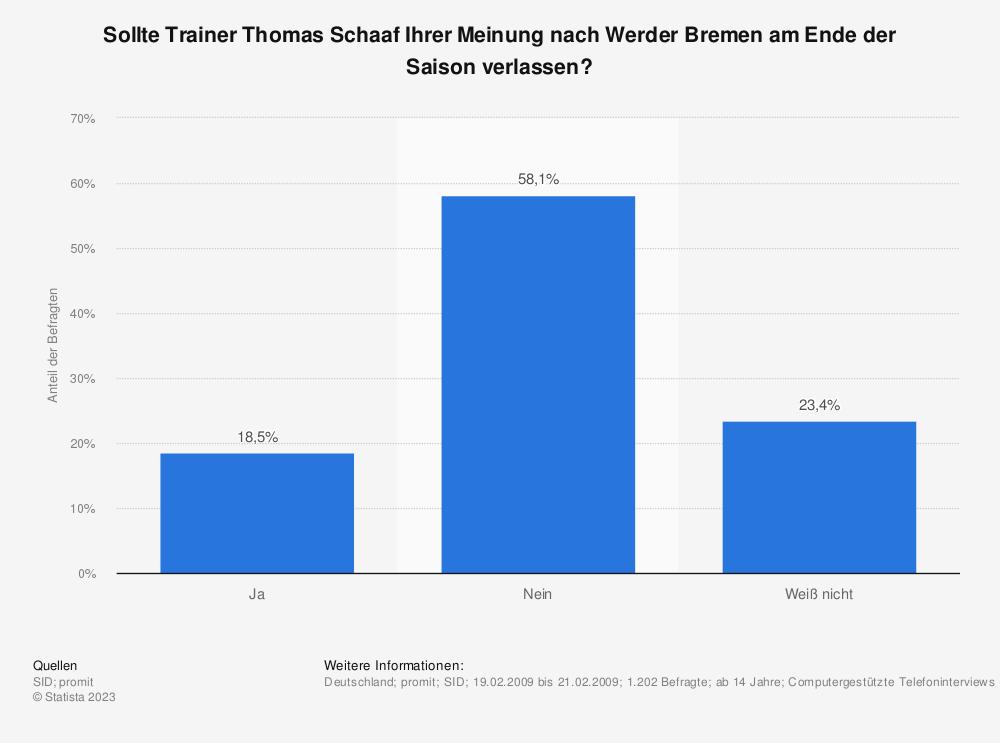 Statistik: Sollte Trainer Thomas Schaaf Ihrer Meinung nach Werder Bremen am Ende der Saison verlassen? | Statista