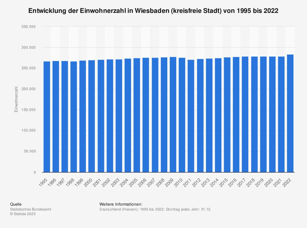 Statistik: Entwicklung der Einwohnerzahl in Wiesbaden (kreisfreie Stadt) von 1995 bis 2019 | Statista