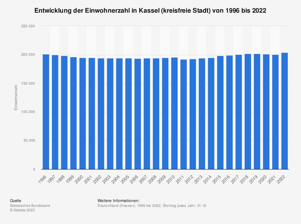 Statistik: Entwicklung der Einwohnerzahl in Kassel (kreisfreie Stadt) von 1995 bis 2019 | Statista