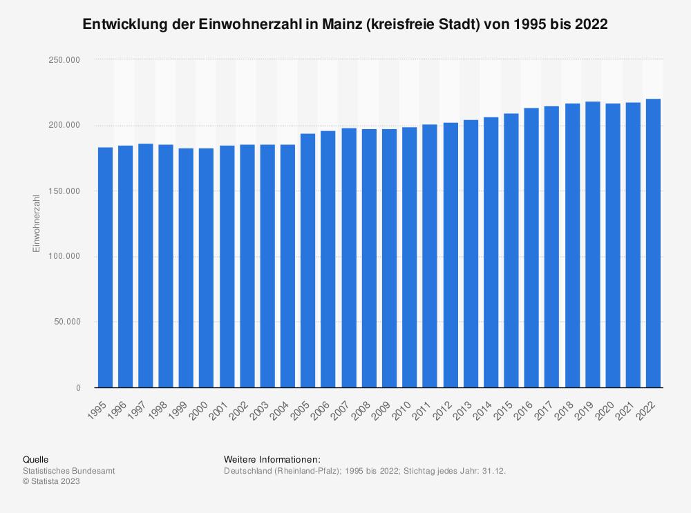 Statistik: Entwicklung der Einwohnerzahl in Mainz (kreisfreie Stadt) von 1995 bis 2019 | Statista