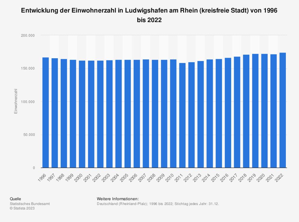 Statistik: Entwicklung der Einwohnerzahl in Ludwigshafen am Rhein (kreisfreie Stadt) von 1995 bis 2019 | Statista