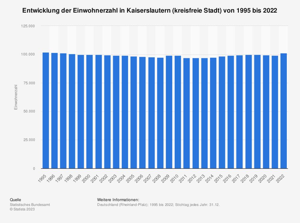 Statistik: Entwicklung der Einwohnerzahl in Kaiserslautern (kreisfreie Stadt) von 1995 bis 2019   Statista