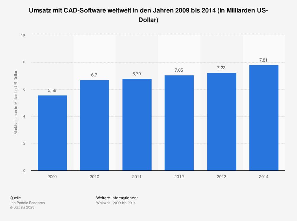 Statistik: Umsatz mit CAD-Software weltweit in den Jahren 2009 bis 2014 (in Milliarden US-Dollar) | Statista