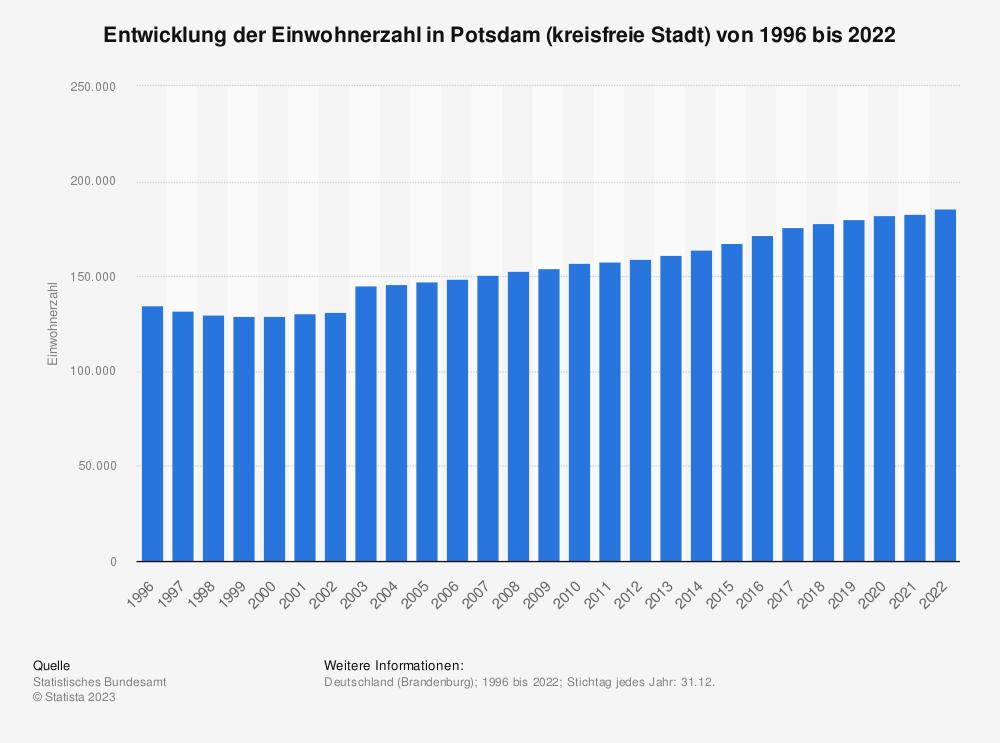 Statistik: Entwicklung der Einwohnerzahl in Potsdam (kreisfreie Stadt) von 1995 bis 2020   Statista