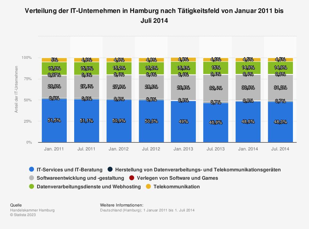 Statistik: Verteilung der IT-Unternehmen in Hamburg nach Tätigkeitsfeld von Januar 2011 bis Juli 2014 | Statista