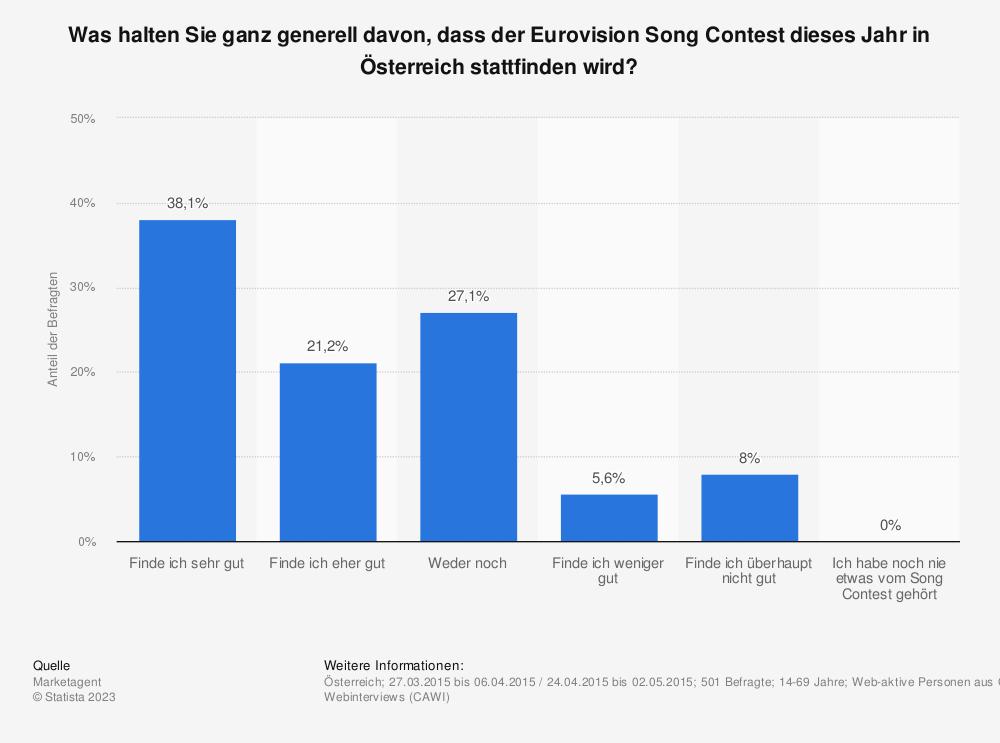 Statistik: Was halten Sie ganz generell davon, dass der Eurovision Song Contest dieses Jahr in Österreich stattfinden wird? | Statista