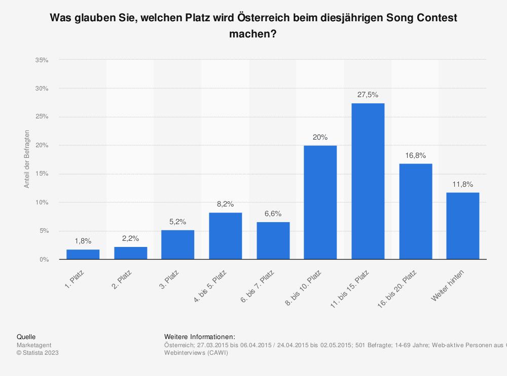 Statistik: Was glauben Sie, welchen Platz wird Österreich beim diesjährigen Song Contest machen? | Statista