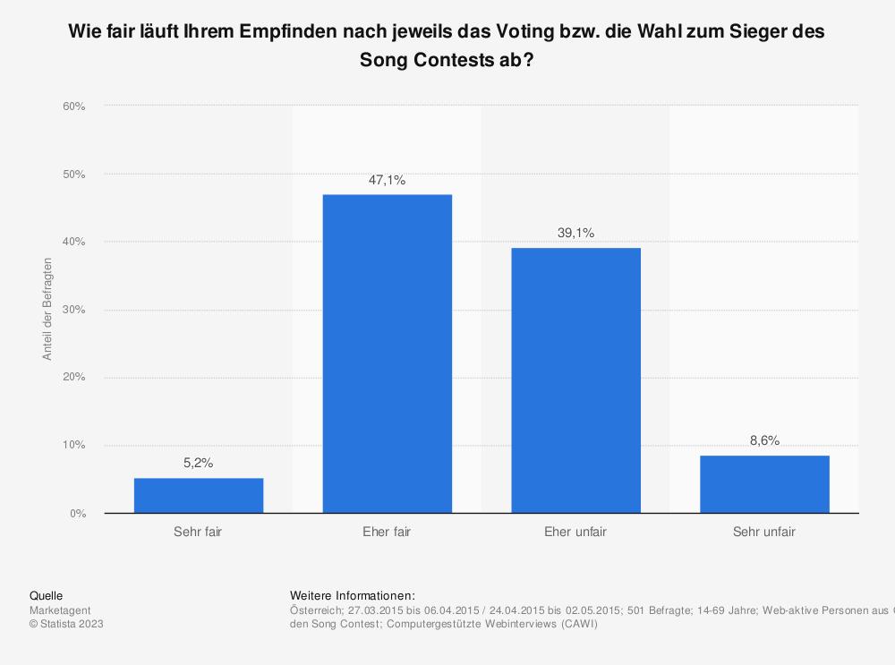 Statistik: Wie fair läuft Ihrem Empfinden nach jeweils das Voting bzw. die Wahl zum Sieger des Song Contests ab? | Statista