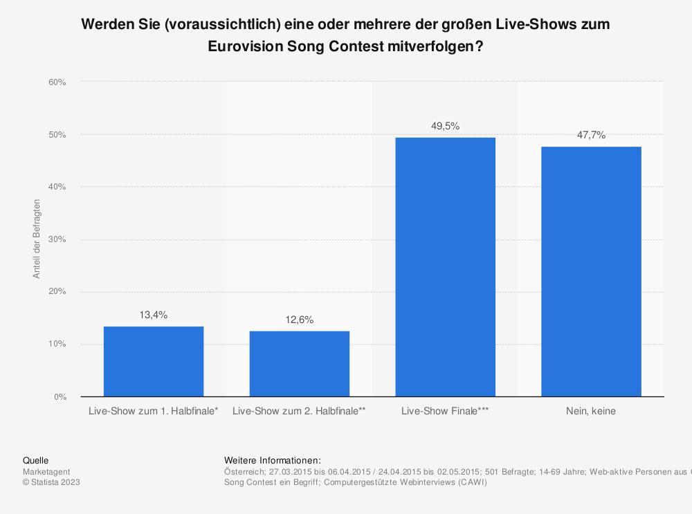 Statistik: Werden Sie (voraussichtlich) eine oder mehrere der großen Live-Shows zum Eurovision Song Contest mitverfolgen? | Statista