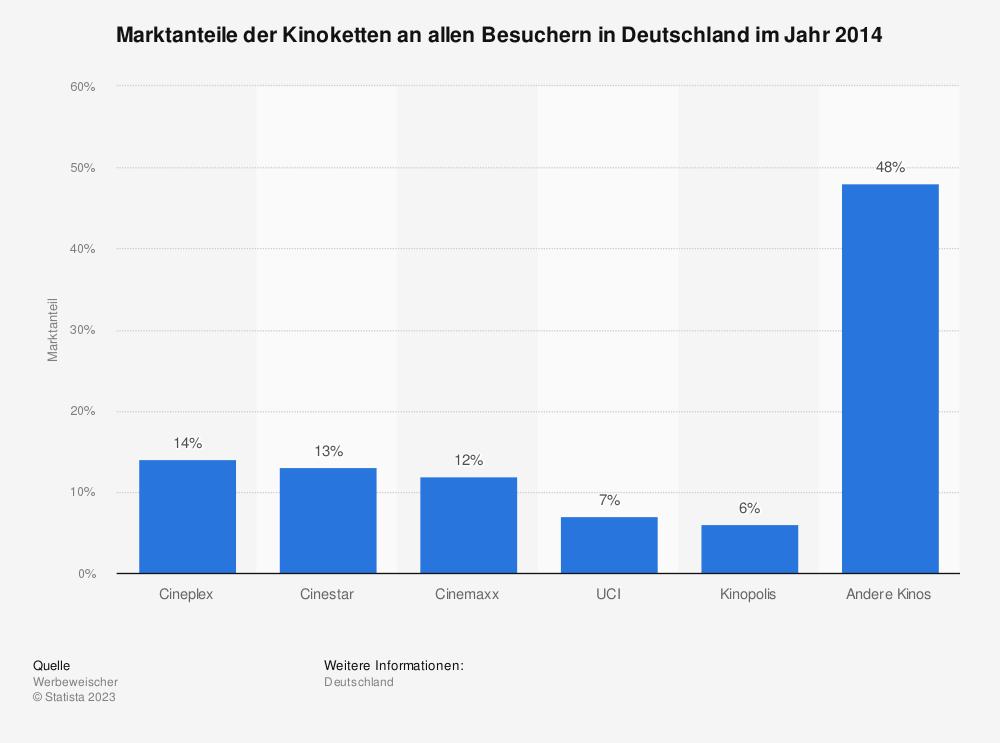 Statistik: Marktanteile der Kinoketten an allen Besuchern in Deutschland im Jahr 2014 | Statista