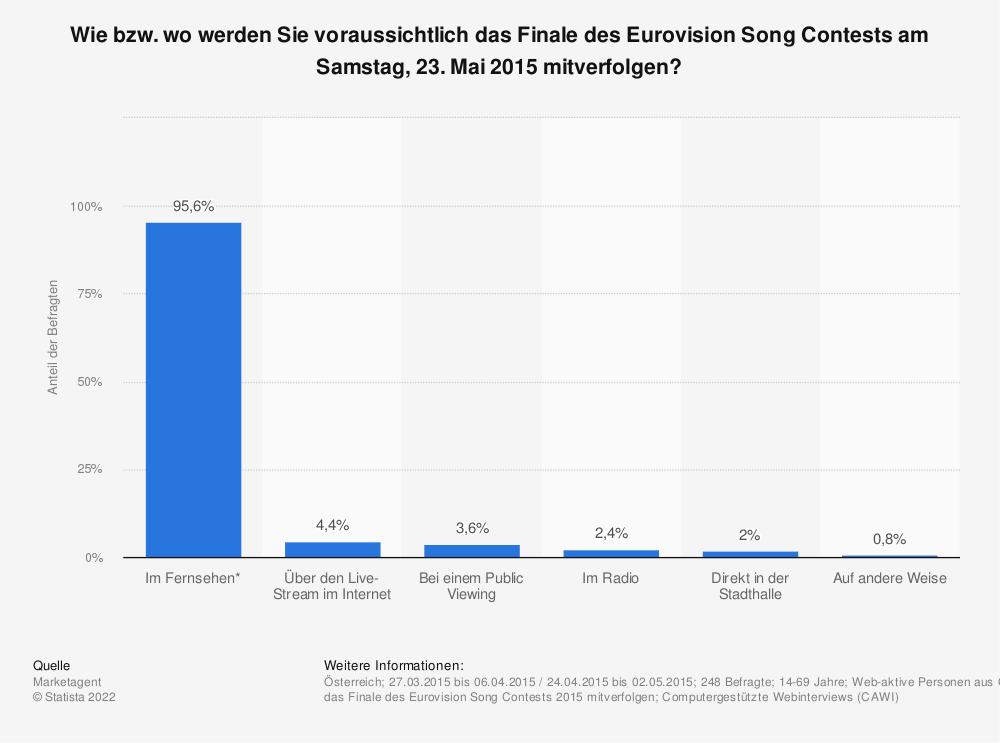 Statistik: Wie bzw. wo werden Sie voraussichtlich das Finale des Eurovision Song Contests am Samstag, 23. Mai 2015 mitverfolgen? | Statista