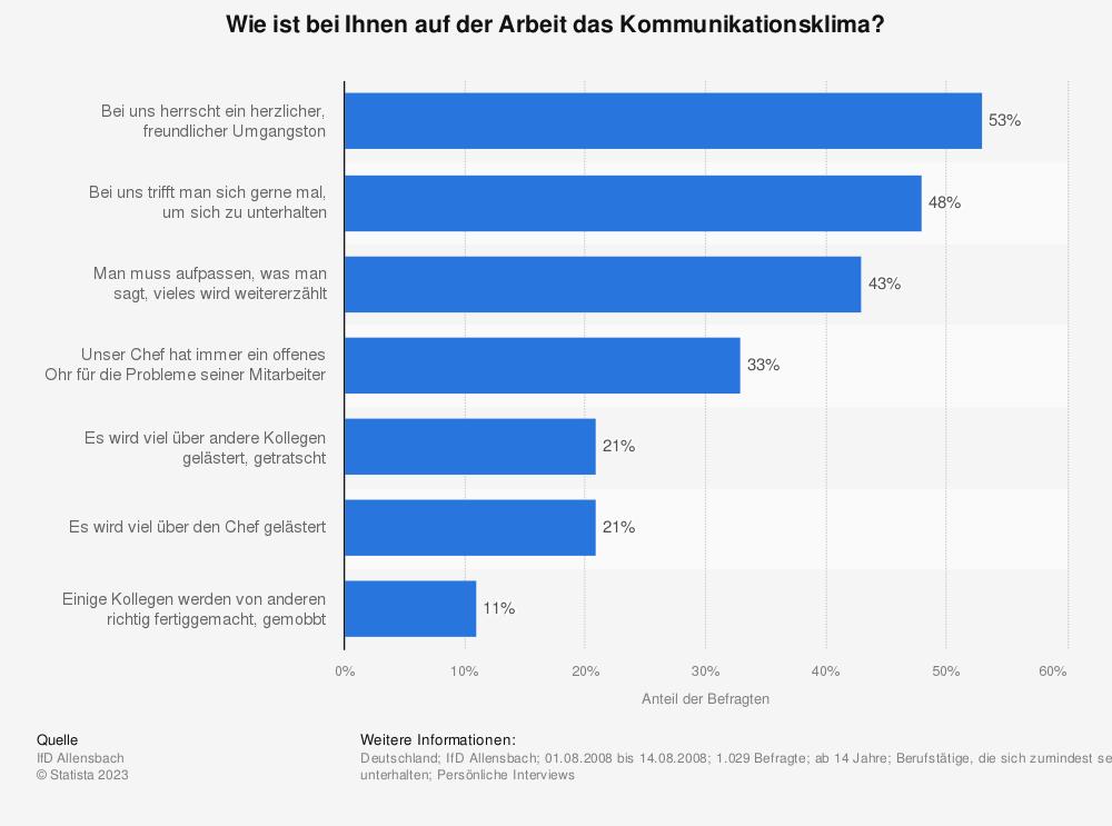 Statistik: Wie ist bei Ihnen auf der Arbeit das Kommunikationsklima? | Statista
