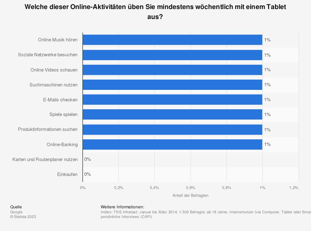 Statistik: Welche dieser Online-Aktivitäten üben Sie mindestens wöchentlich mit einem Tablet aus? | Statista