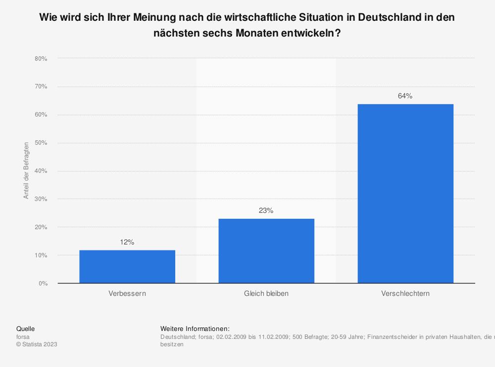 Statistik: Wie wird sich Ihrer Meinung nach die wirtschaftliche Situation in Deutschland in den nächsten sechs Monaten entwickeln? | Statista