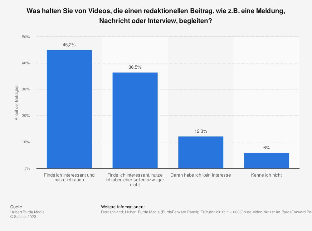 Statistik: Was halten Sie von Videos, die einen redaktionellen Beitrag, wie z.B. eine Meldung, Nachricht oder Interview, begleiten? | Statista