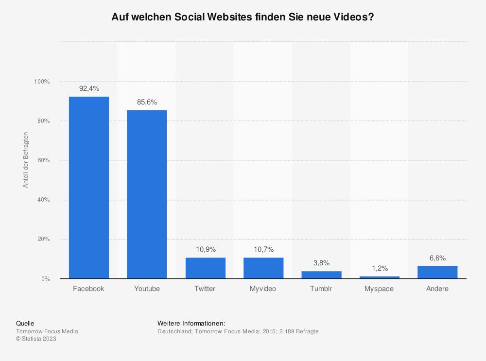 Statistik: Auf welchen Social Websites finden Sie neue Videos? | Statista
