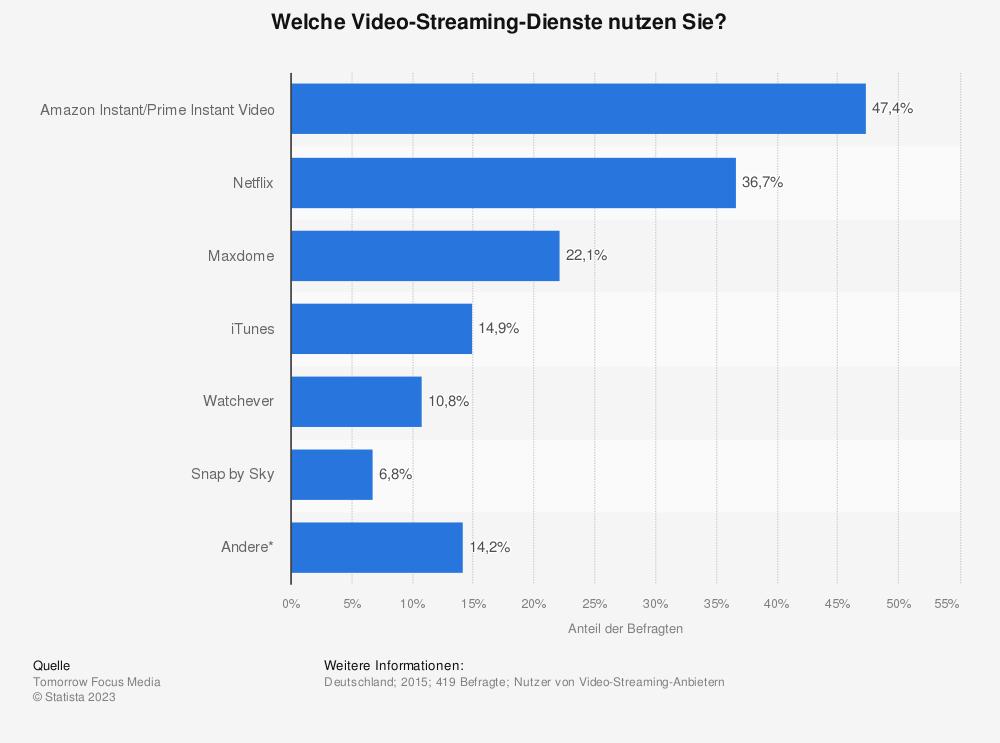 Statistik: Welche Video-Streaming-Dienste nutzen Sie? | Statista