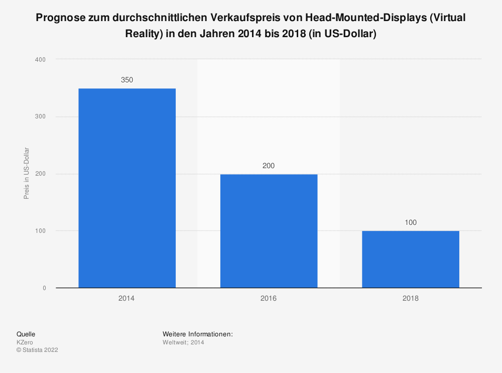 Statistik: Prognose zum durchschnittlichen Verkaufspreis von Head-Mounted-Displays (Virtual Reality) in den Jahren 2014 bis 2018 (in US-Dollar) | Statista
