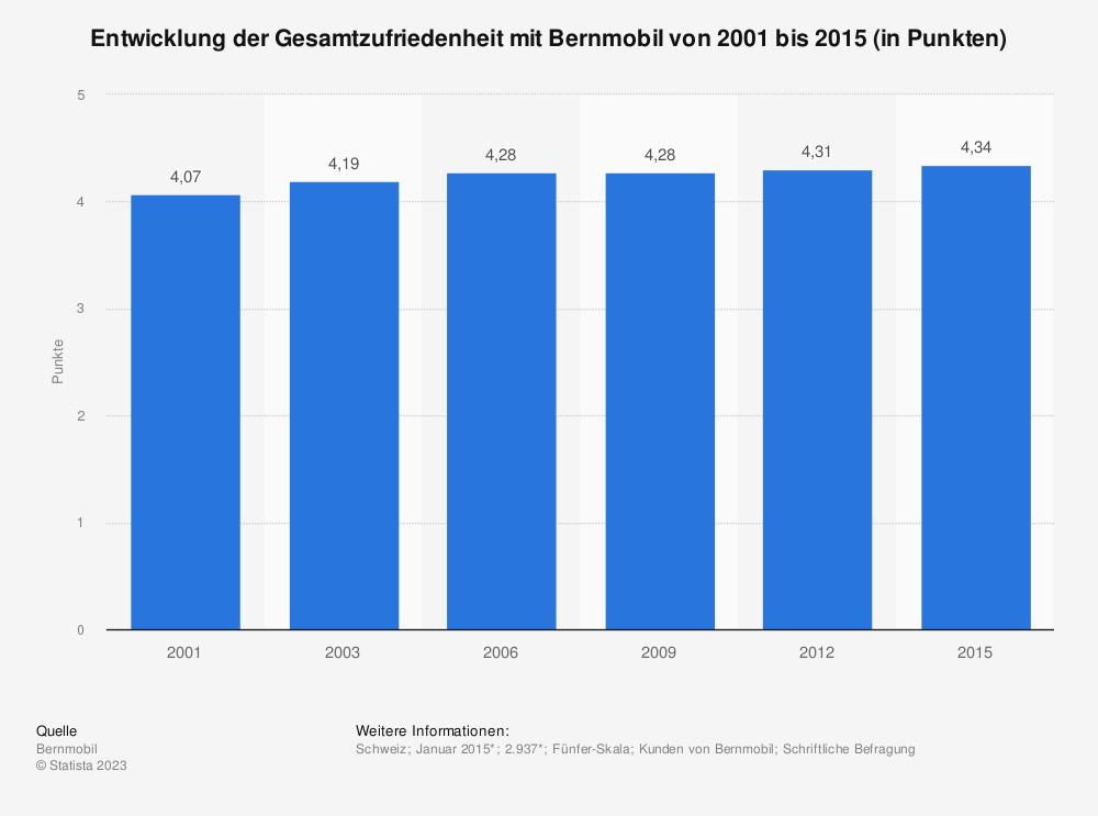 Statistik: Entwicklung der Gesamtzufriedenheit mit Bernmobil von 2001 bis 2015 (in Punkten) | Statista