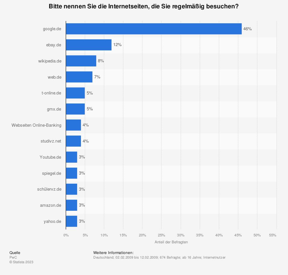 Statistik: Bitte nennen Sie die Internetseiten, die Sie regelmäßig besuchen? | Statista