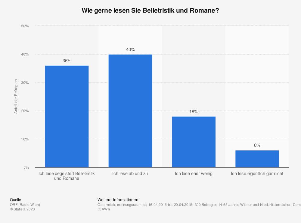 Statistik: Wie gerne lesen Sie Belletristik und Romane?  | Statista