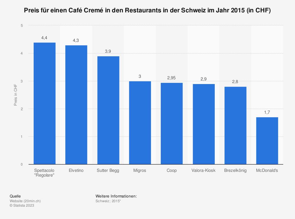 Statistik: Preis für einen Café Cremé in den Restaurants in der Schweiz im Jahr 2015 (in CHF) | Statista