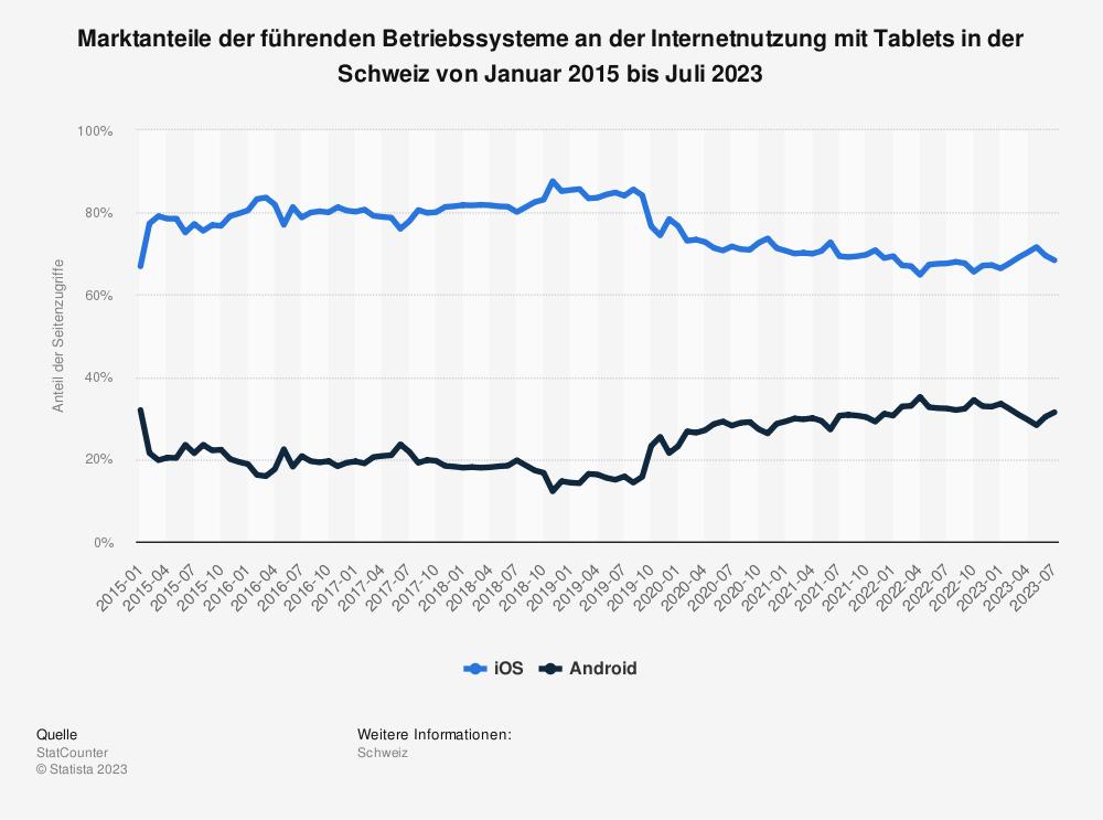 Statistik: Marktanteile der führenden Betriebssysteme an der Internetnutzung mit Tablets in der Schweiz von Mai 2014 bis Juni 2020 | Statista