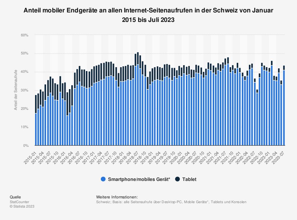 Statistik: Anteil mobiler Endgeräte an allen Internet-Seitenaufrufen in der Schweiz von Januar 2013 bis März 2019 | Statista
