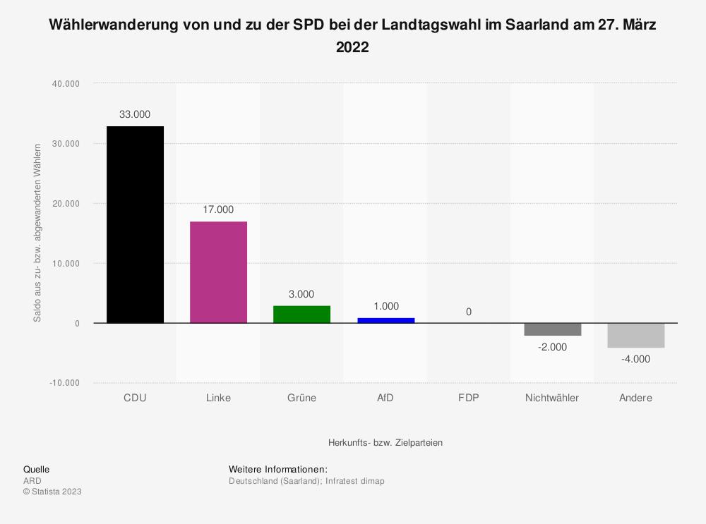 Statistik: Wählerwanderung von und zu der SPD bei der Landtagswahl im Saarland am 26. März 2017 | Statista