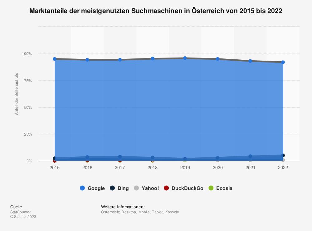 Statistik: Marktanteile der meistgenutzten Suchmaschinen in Österreich von 2015 bis 2018 | Statista
