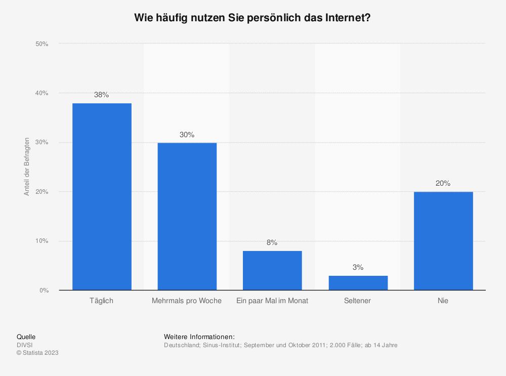 Statistik: Wie häufig nutzen Sie persönlich das Internet? | Statista