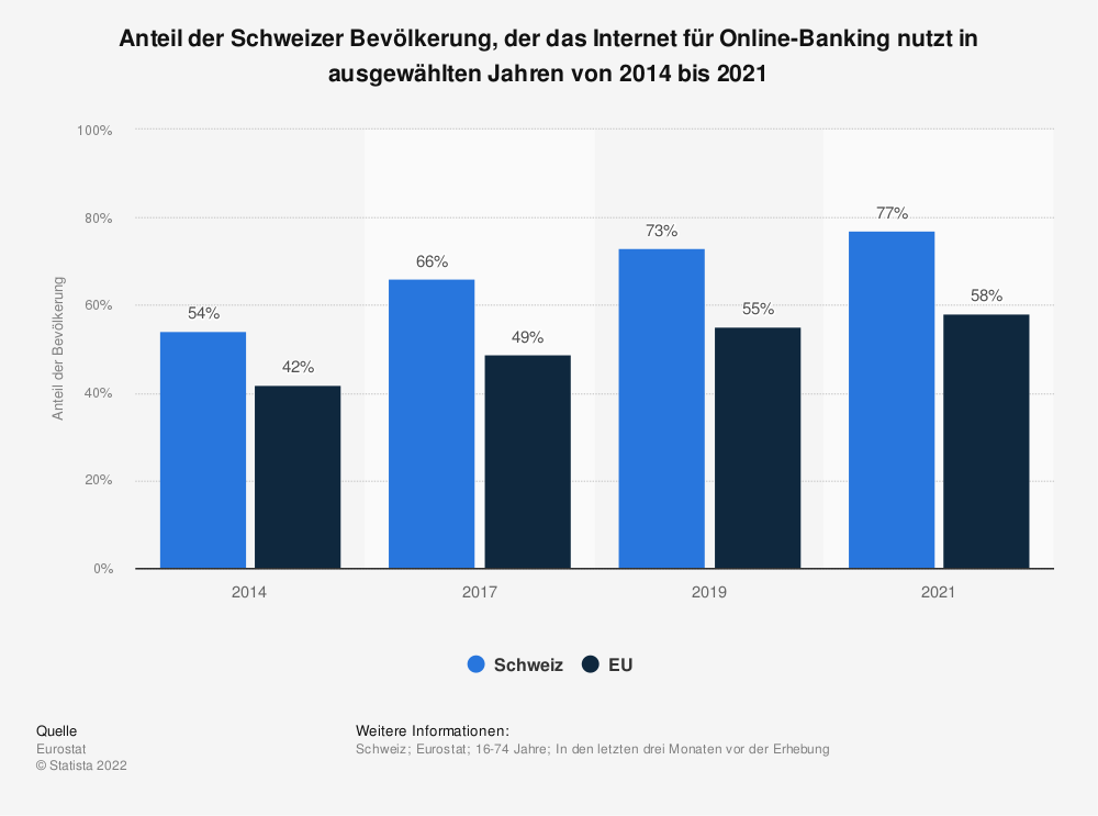 Statistik: Anteil der Bevölkerung in der Schweiz, die das Internet für Online-Banking nutzen im Jahr 2017 | Statista