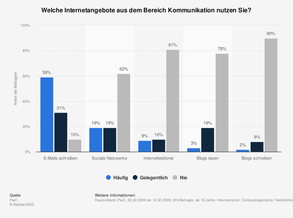 Statistik: Welche Internetangebote aus dem Bereich Kommunikation nutzen Sie?   Statista