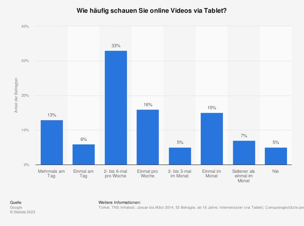 Statistik: Wie häufig schauen Sie online Videos via Tablet? | Statista