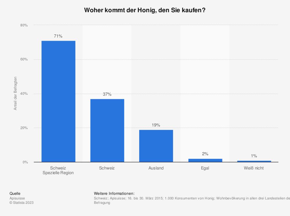 Statistik: Woher kommt der Honig, den Sie kaufen? | Statista