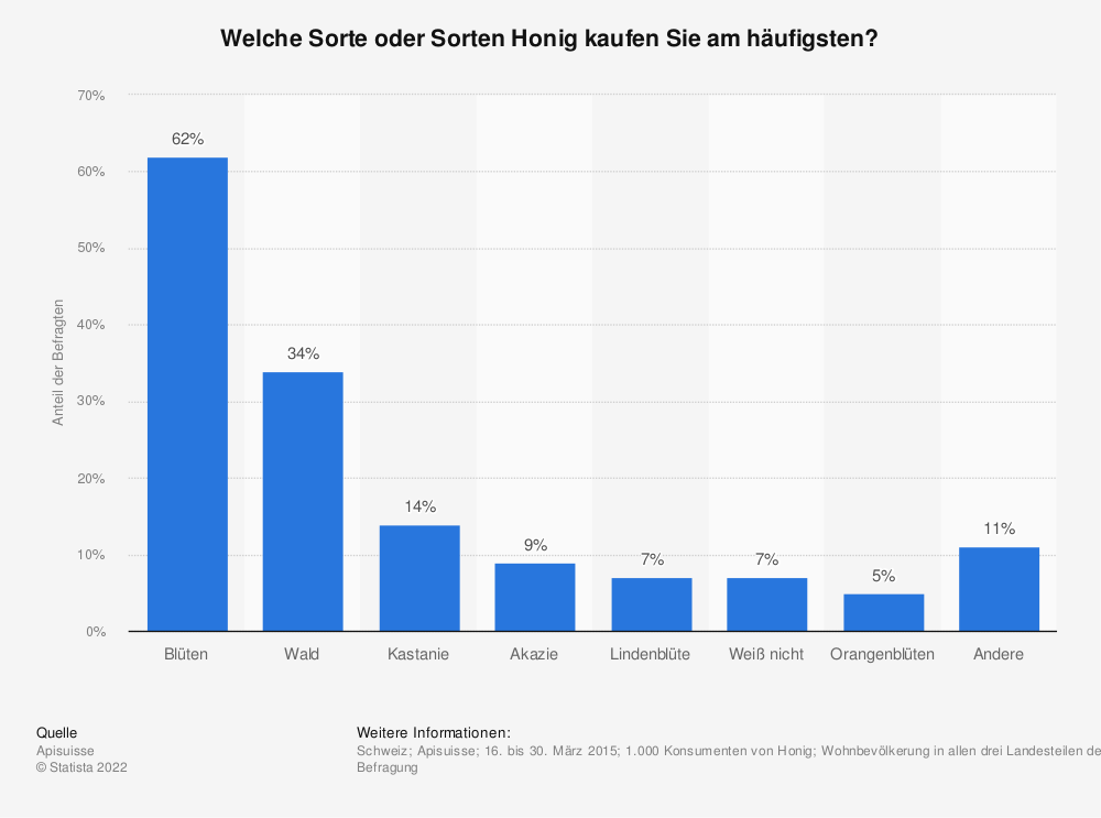 Statistik: Welche Sorte oder Sorten Honig kaufen Sie am häufigsten? | Statista